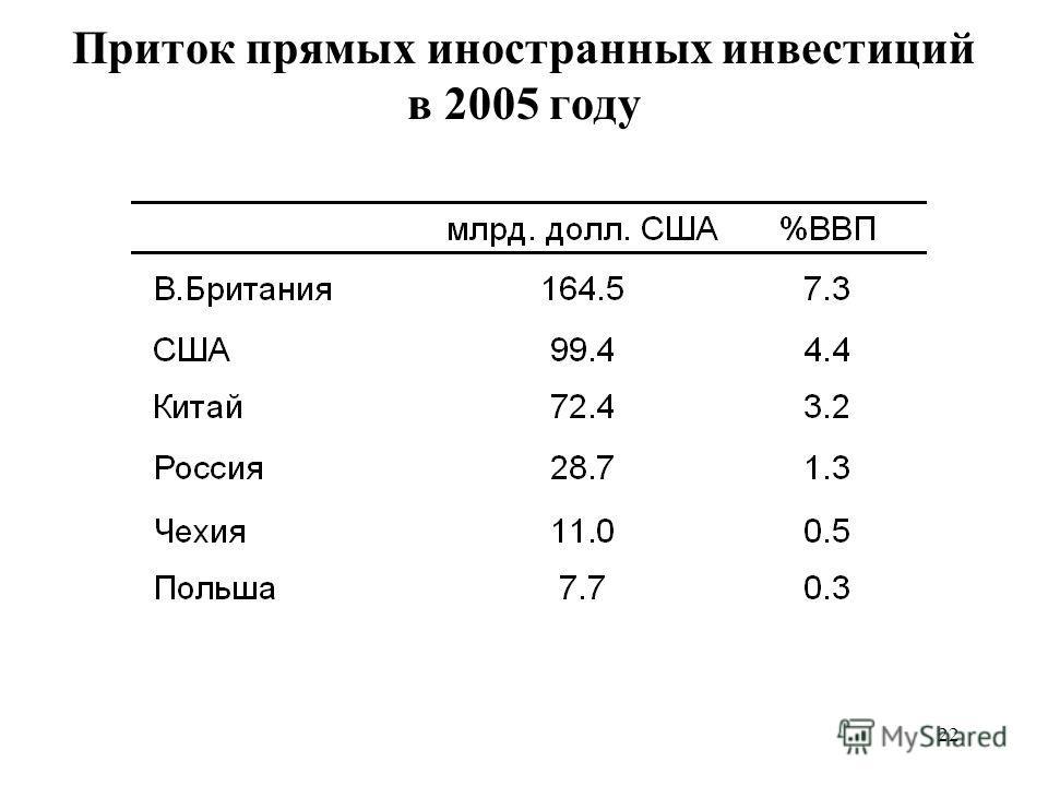 22 Приток прямых иностранных инвестиций в 2005 году
