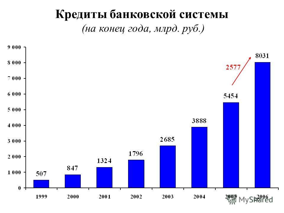 26 Кредиты банковской системы (на конец года, млрд. руб.)