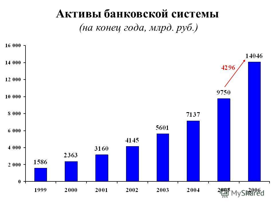 28 Активы банковской системы (на конец года, млрд. руб.)