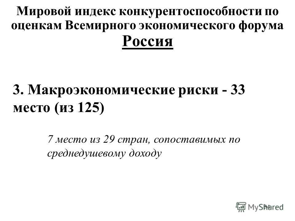 34 Мировой индекс конкурентоспособности по оценкам Всемирного экономического форума Россия 3. Макроэкономические риски - 33 место (из 125) 7 место из 29 стран, сопоставимых по среднедушевому доходу