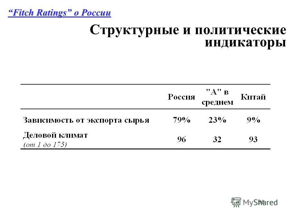 38 Структурные и политические индикаторы Fitch Ratings о России