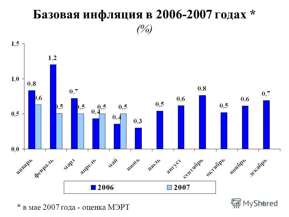 4 Базовая инфляция в 2006-2007 годах * (%) * в мае 2007 года - оценка МЭРТ