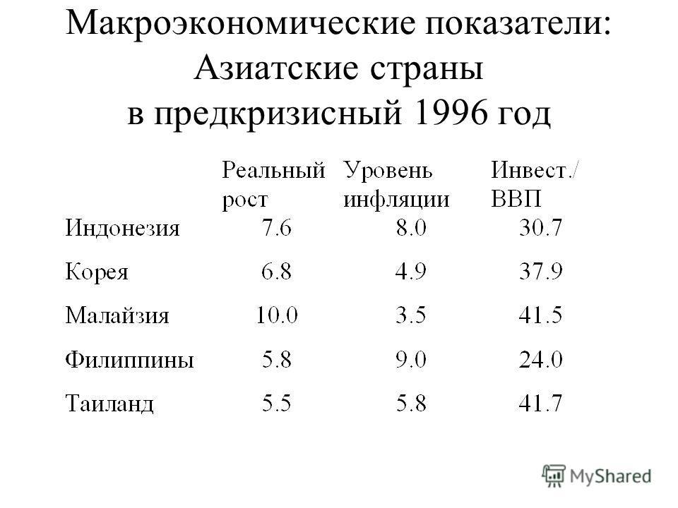 Макроэкономические показатели: Азиатские страны в предкризисный 1996 год