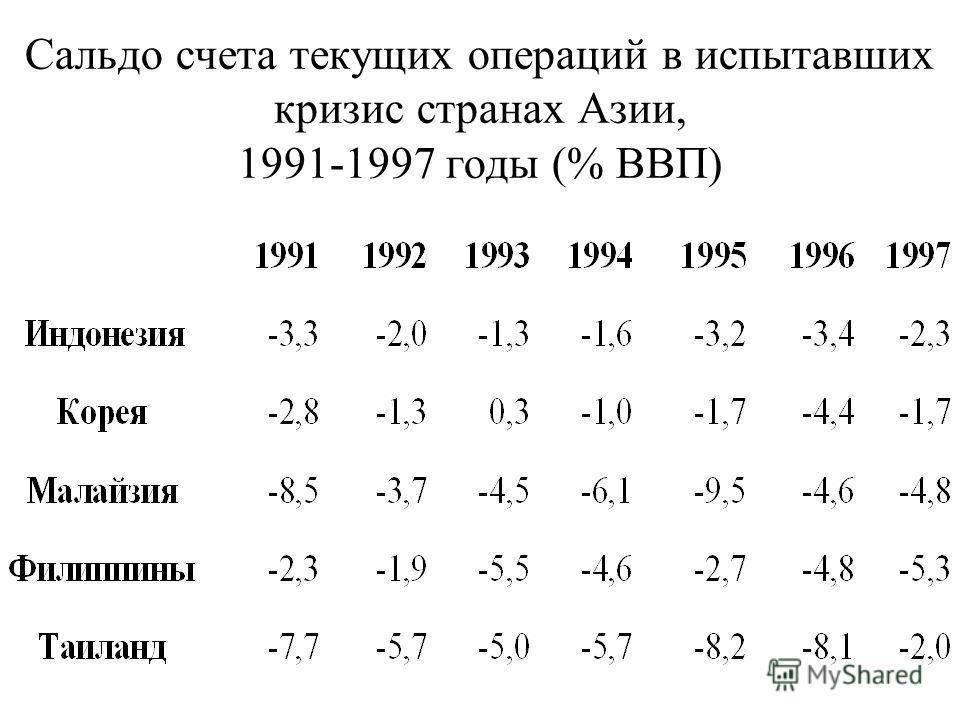 Сальдо счета текущих операций в испытавших кризис странах Азии, 1991-1997 годы (% ВВП)