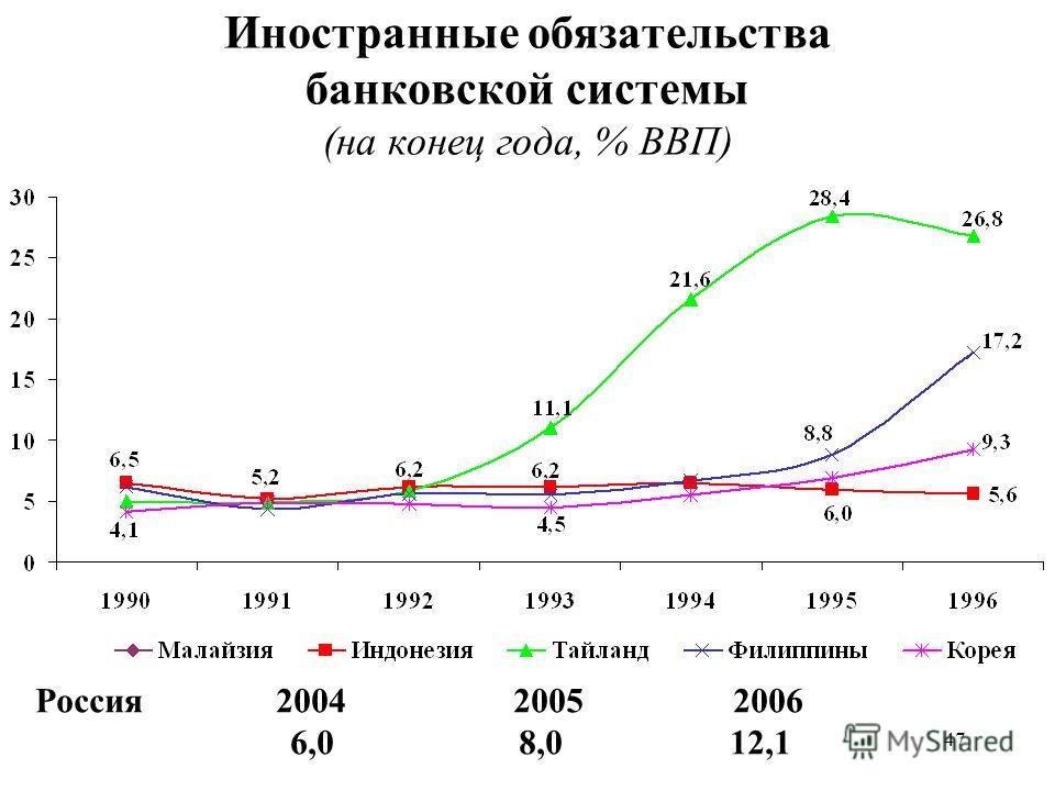47 Иностранные обязательства банковской системы (на конец года, % ВВП) Россия 2004 2005 2006 6,0 8,0 12,1