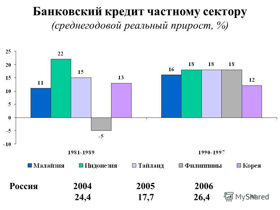48 Банковский кредит частному сектору (среднегодовой реальный прирост, %) Россия 2004 2005 2006 24,4 17,7 26,4