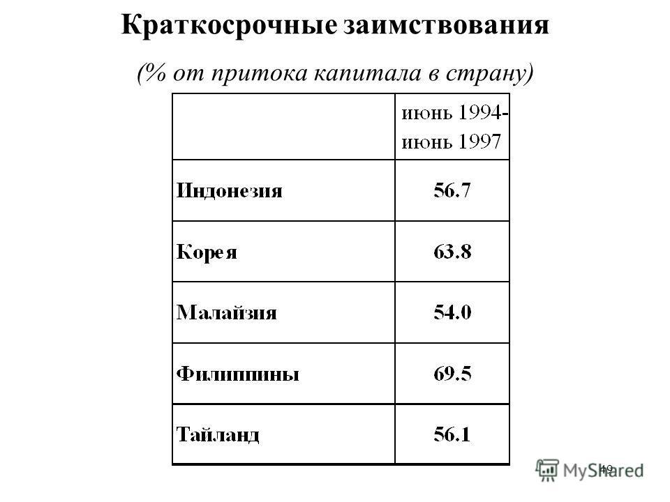 49 Краткосрочные заимствования (% от притока капитала в страну)