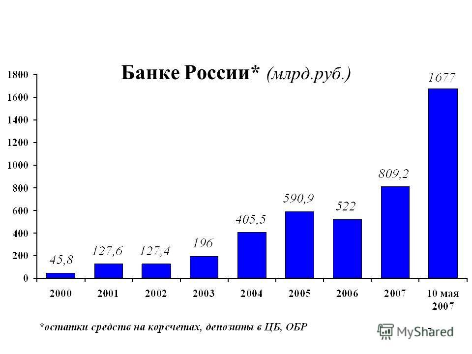 7 Средства коммерческих банков на счетах в Банке России* (млрд.руб.)