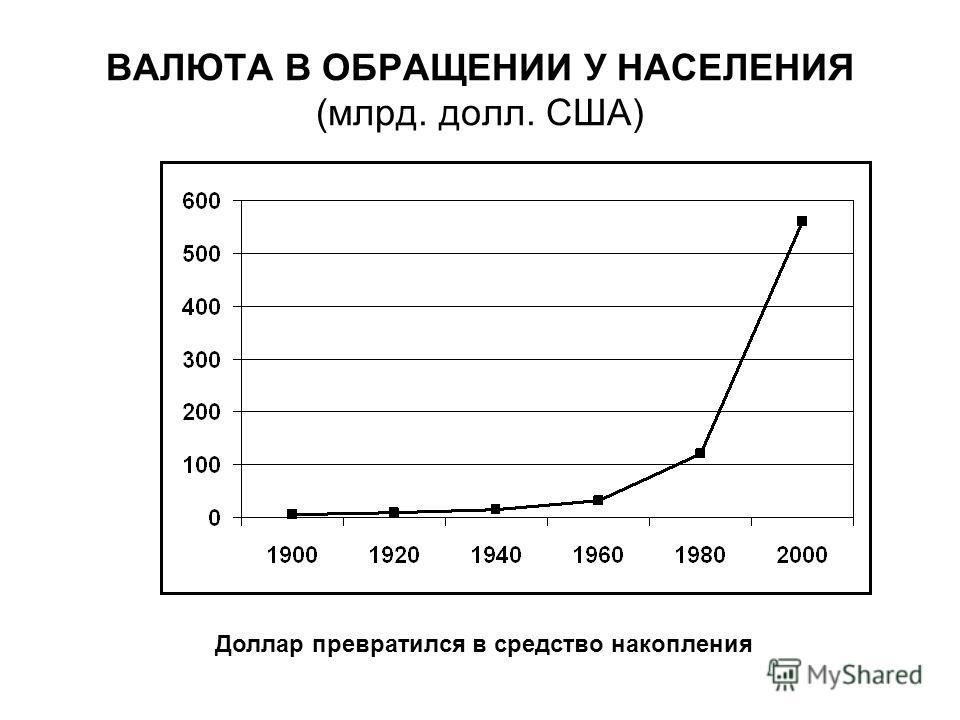 ВАЛЮТА В ОБРАЩЕНИИ У НАСЕЛЕНИЯ (млрд. долл. США) Доллар превратился в средство накопления