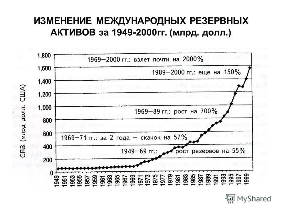 ИЗМЕНЕНИЕ МЕЖДУНАРОДНЫХ РЕЗЕРВНЫХ АКТИВОВ за 1949-2000гг. (млрд. долл.)