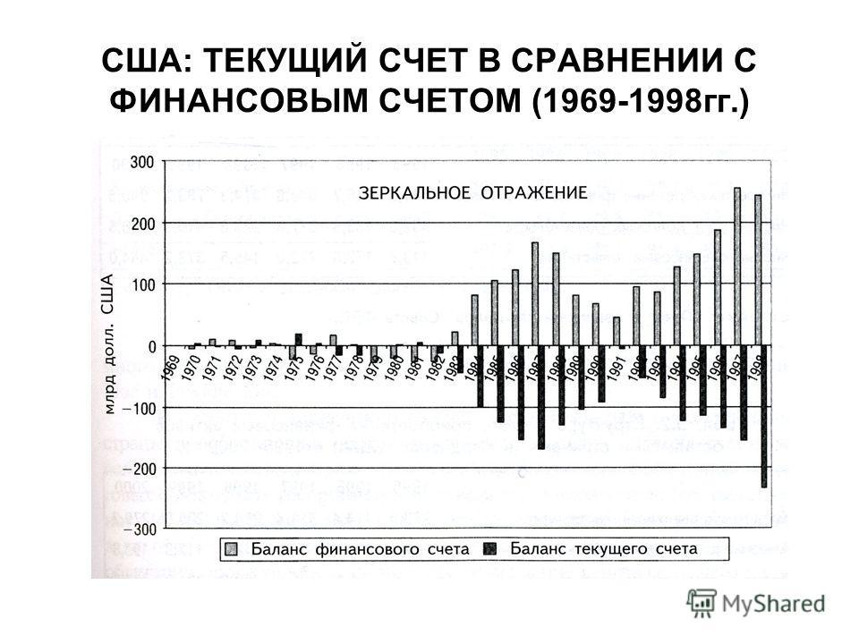США: ТЕКУЩИЙ СЧЕТ В СРАВНЕНИИ С ФИНАНСОВЫМ СЧЕТОМ (1969-1998гг.)