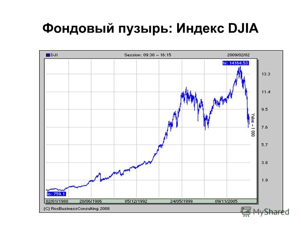 Фондовый пузырь: Индекс DJIA
