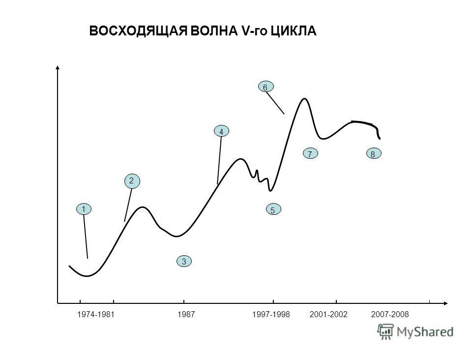 1974-19811987 1997-1998 2001-2002 2007-2008 ВОСХОДЯЩАЯ ВОЛНА V-го ЦИКЛА 1 2 4 5 6 7 3 8