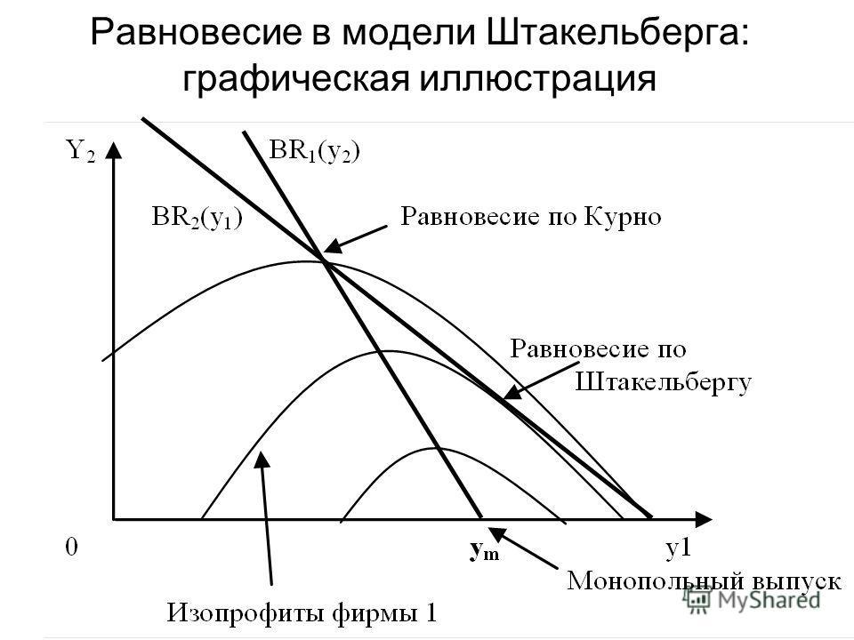 Равновесие в модели Штакельберга: графическая иллюстрация