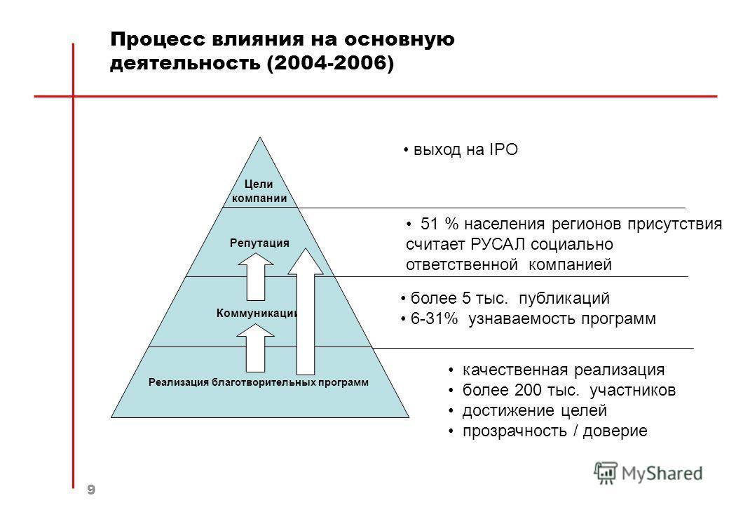 9 Процесс влияния на основную деятельность (2004-2006) выход на IPO 51 % населения регионов присутствия считает РУСАЛ социально ответственной компанией более 5 тыс. публикаций 6-31% узнаваемость программ качественная реализация более 200 тыс. участни