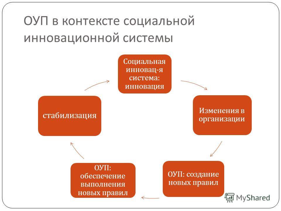ОУП в контексте социальной инновационной системы Социальная инновац - я система : инновация Изменения в организации ОУП : создание новых правил ОУП : обеспечение выполнения новых правил стабилизация