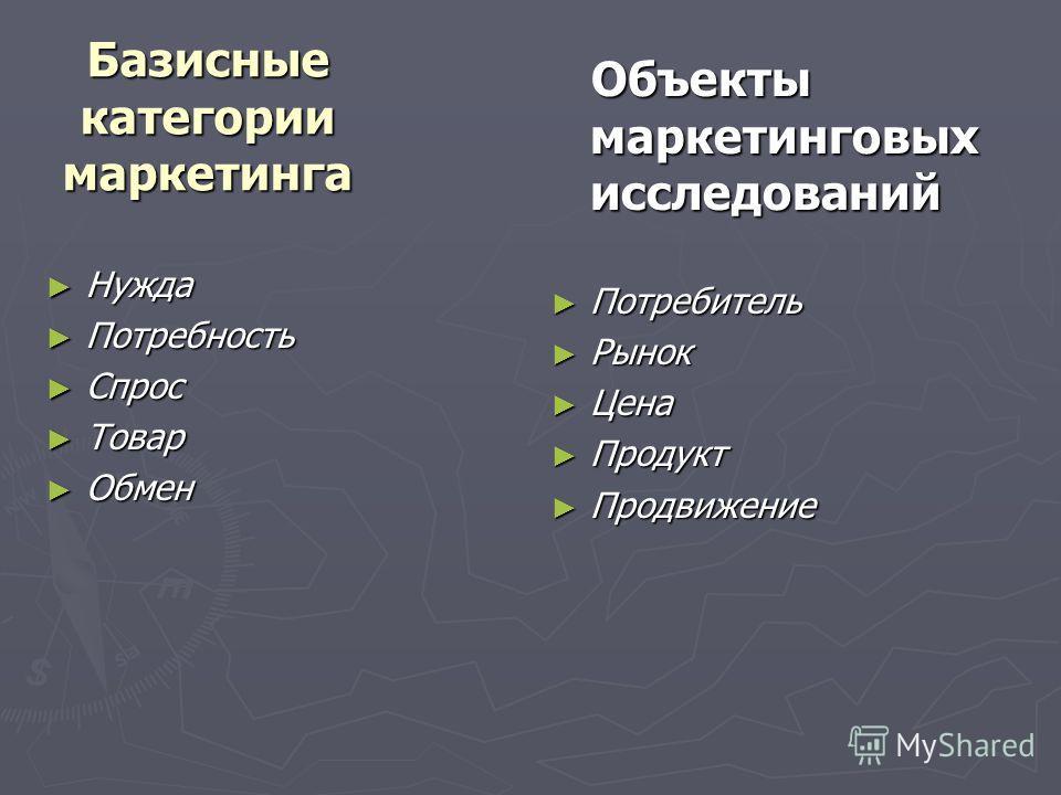 Базисные категории маркетинга Нужда Нужда Потребность Потребность Спрос Спрос Товар Товар Обмен Обмен Объекты маркетинговых исследований Потребитель Рынок Цена Продукт Продвижение