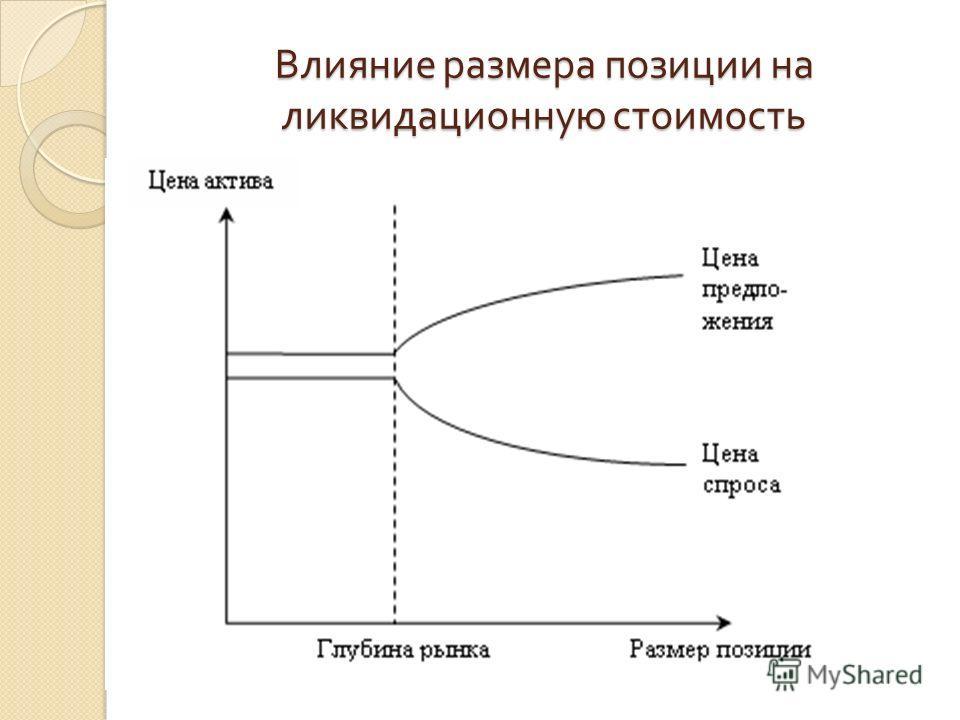 Влияние размера позиции на ликвидационную стоимость