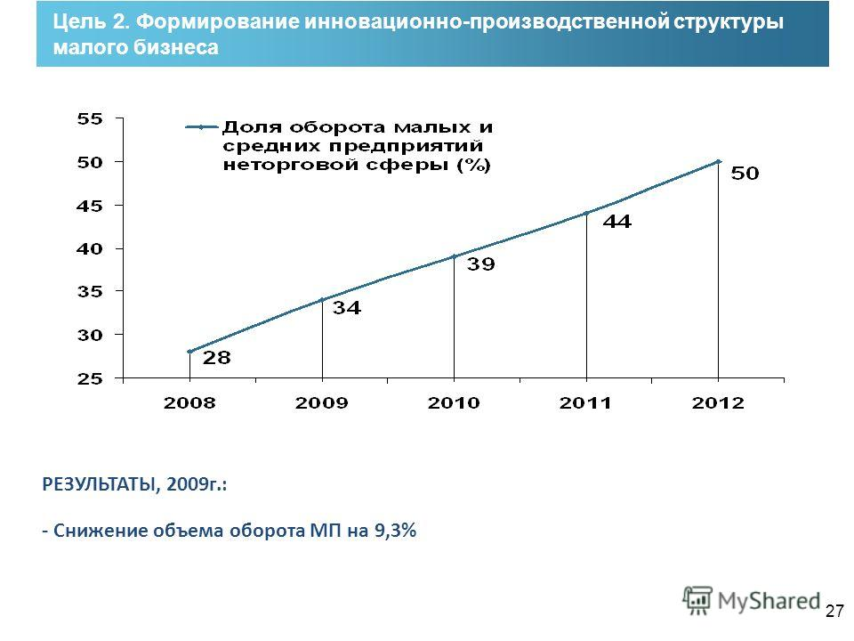 27 Цель 2. Формирование инновационно-производственной структуры малого бизнеса РЕЗУЛЬТАТЫ, 2009г.: - Снижение объема оборота МП на 9,3%