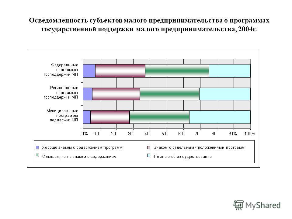 Осведомленность субъектов малого предпринимательства о программах государственной поддержки малого предпринимательства, 2004г.