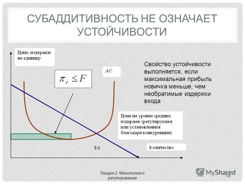 СУБАДДИТИВНОСТЬ НЕ ОЗНАЧАЕТ УСТОЙЧИВОСТИ Лекция 2. Монополия и регулирование 10 Свойство устойчивости выполняется, если максимальная прибыль новичка меньше, чем необратимые издержки входа