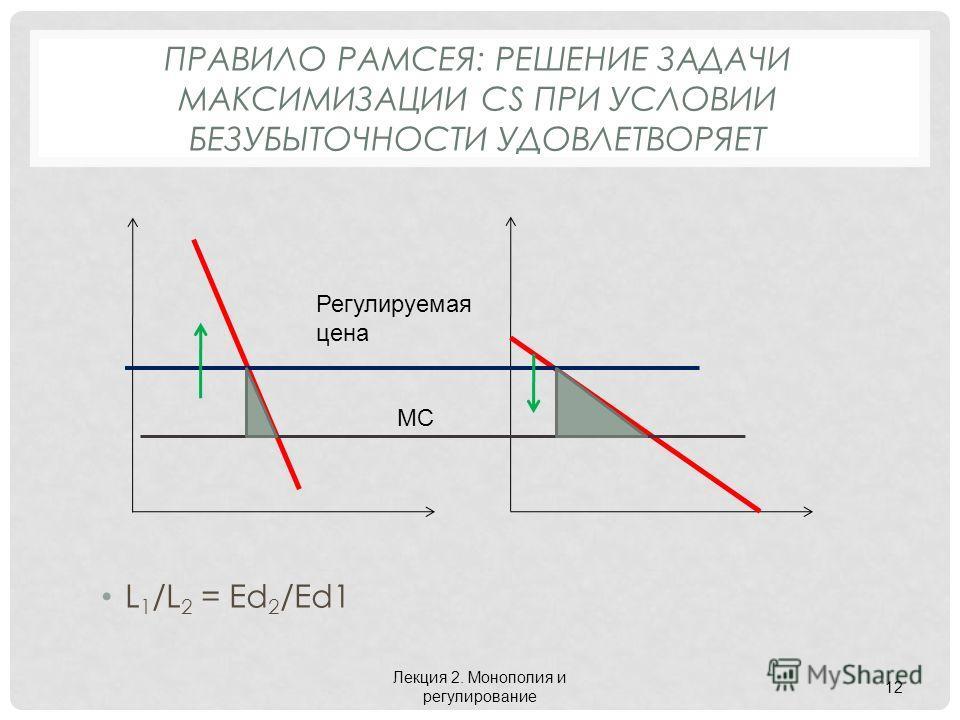 ПРАВИЛО РАМСЕЯ: РЕШЕНИЕ ЗАДАЧИ МАКСИМИЗАЦИИ CS ПРИ УСЛОВИИ БЕЗУБЫТОЧНОСТИ УДОВЛЕТВОРЯЕТ L 1 /L 2 = Ed 2 /Ed1 Лекция 2. Монополия и регулирование 12 MC Регулируемая цена
