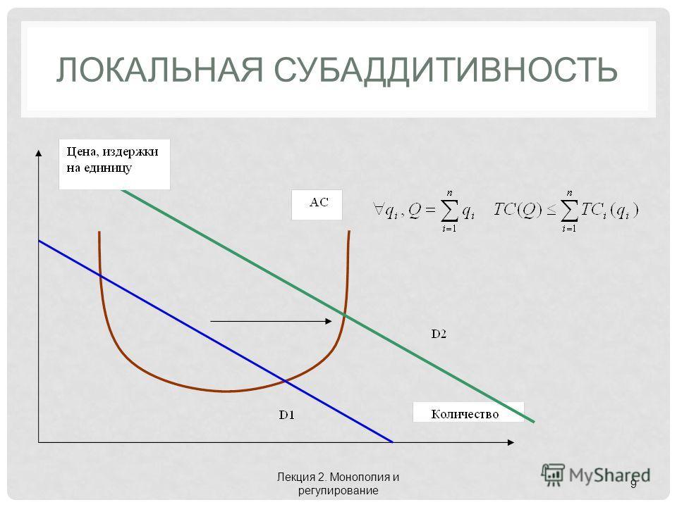 ЛОКАЛЬНАЯ СУБАДДИТИВНОСТЬ Лекция 2. Монополия и регулирование 9