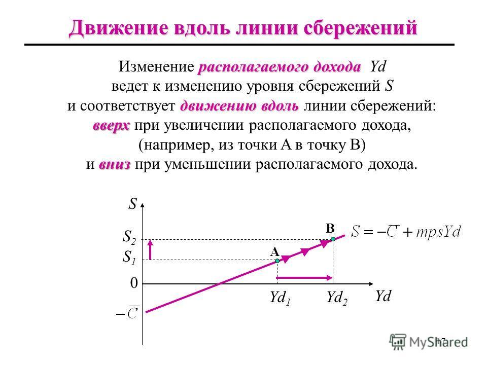 16 Функция сбереженийФункция сбереженийФункция сбереженийФункция сбережений Функция сбережений может быть выведена следующим образом: S < 0 S > 0 S Yd mps 0 S = 0 так как (1 – mpc) = mps, получим Расходование сбережений Сбережения
