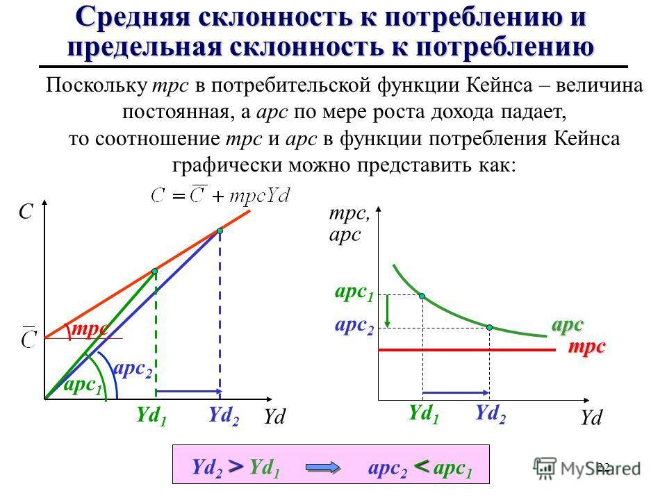 21 Средняя склонность к потреблению и средняя склонность к сбережениям Из теории потребления Кейнса следовало, что рост дохода ведет к снижению средней склонности к потреблению и росту средней склонности к сбережениям. так как mpc = const, то когда Y