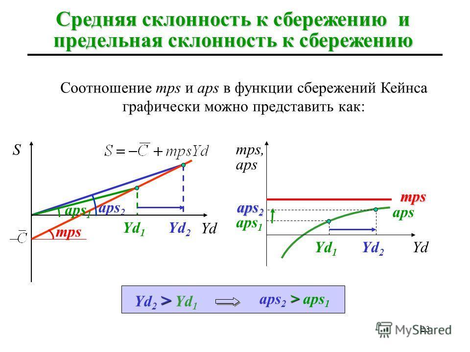 22 Поскольку mpc в потребительской функции Кейнса – величина постоянная, а аpс по мере роста дохода падает, то соотношение mpc и apc в функции потребления Кейнса графически можно представить как: Средняя склонность к потреблению и предельная склоннос