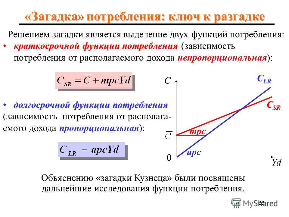 24 «Загадка» потребления Идея о падении apc при росте дохода означает, что по мере роста экономики и увеличения совокупного дохода, потребительские расходы (самая большая часть совокупного спроса) падают, вызывая спад в экономике. Поэтому, используя