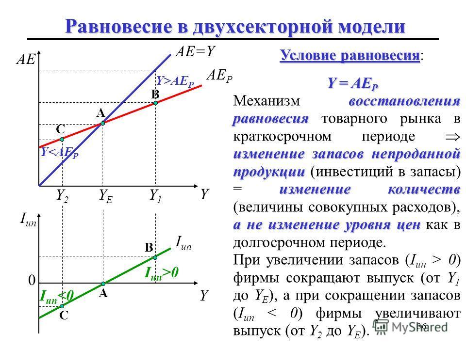 35 Существует единственный уровень выпуска, при котором фактические и планируемые расходы равны: Y = AE P (точка A). в точке B непредвиденное увели- чение товарных запасов BD Если экономика находится в точке B, выпуск превышает планируемые расходы (Y