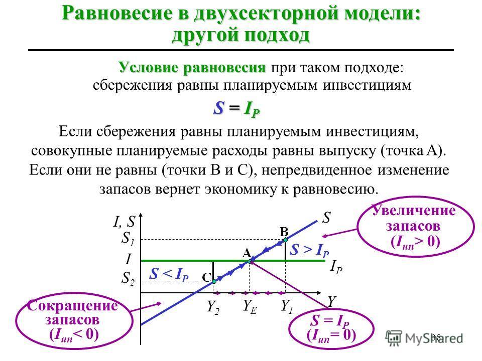 37 Равновесие в двухсекторной модели: альтернативный подход В простой модели экономики без государственного и иностранного секторов все доходы либо тратятся на потребление, либо сберегаются: Y = C + S а совокупные планируемые расходы равны сумме план