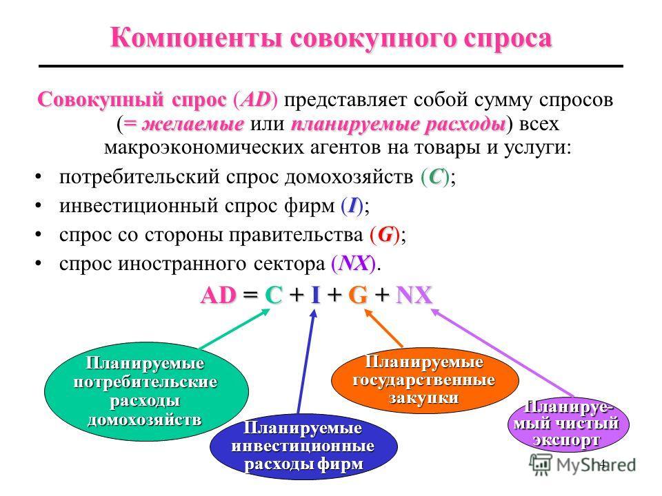 3 Определение уровня выпуска в долгосрочном и в краткосрочном периоде в долгосрочном периоде производст- венной функциейвсегда находится на потенциальном уровне Y* = AF (L, K, H, N) количеством экономических ресурсов (труда L, физического капитала K,