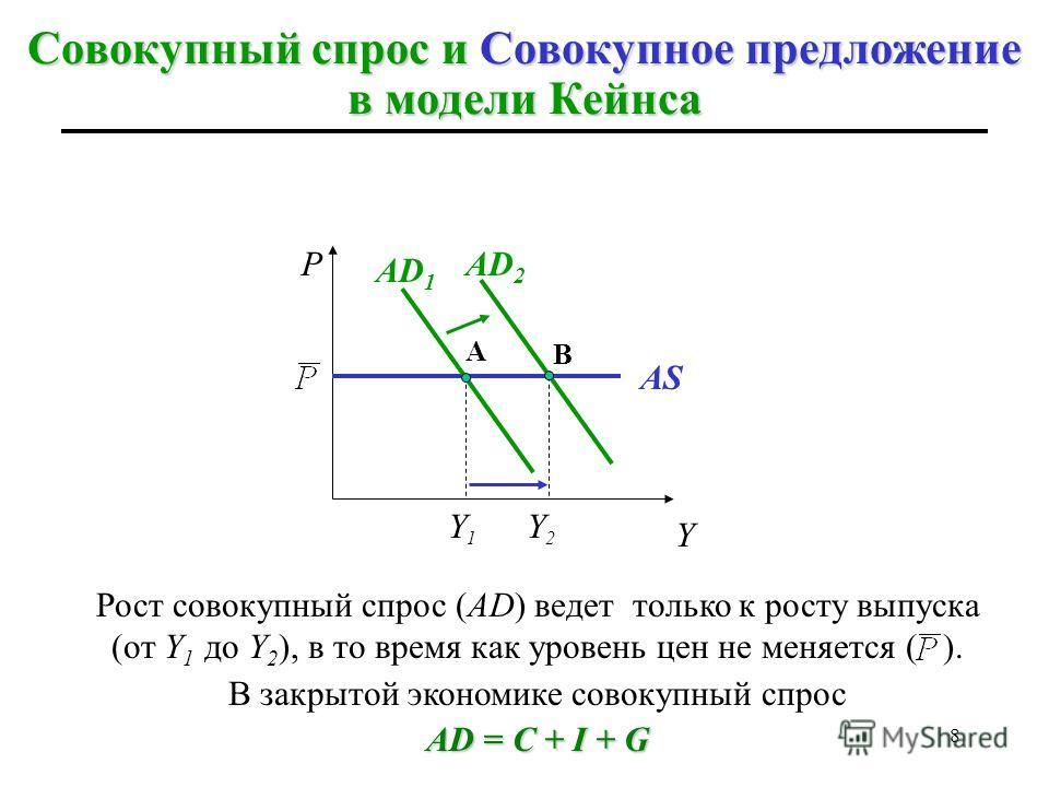 7 Предпосылки теории Кейнса выпуск находится ниже своего потенциального уровня (Y < Y*); P = constуровень цен постоянный (P = const), т.е. изменения в совокупном спросе не оказывают влияния на уровень цен; AS горизонтальнасовокупное предложение совер