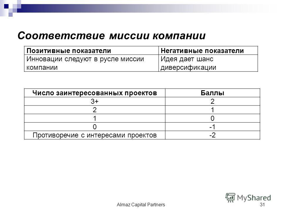 Соответствие миссии компании Позитивные показателиНегативные показатели Инновации следуют в русле миссии компании Идея дает шанс диверсификации Число заинтересованных проектовБаллы 3+2 21 10 0 Противоречие с интересами проектов-2 Almaz Capital Partne