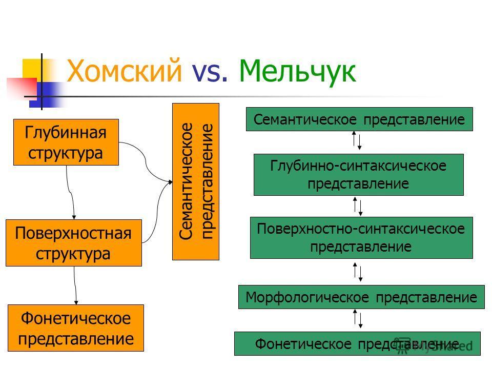 Хомский vs. Мельчук Глубинная структура Поверхностная структура Фонетическое представление Семантическое представление Глубинно-синтаксическое представление Поверхностно-синтаксическое представление Морфологическое представление Фонетическое представ