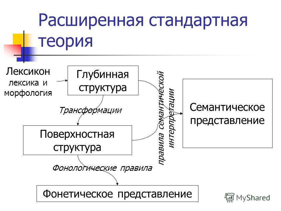 Расширенная стандартная теория Глубинная структура Поверхностная структура Лексикон лексика и морфология Трансформации Фонетическое представление Фонологические правила Семантическое представление правила семантической интерпретации