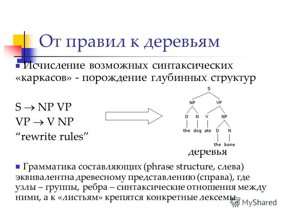 Исчисление возможных синтаксических «каркасов» - порождение глубинных структур S NP VP VP V NP rewrite rules деревья Грамматика составляющих (phrase structure, слева) эквивалентна древесному представлению (справа), где узлы – группы, ребра – синтакси