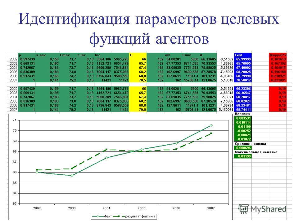 Идентификация параметров целевых функций агентов