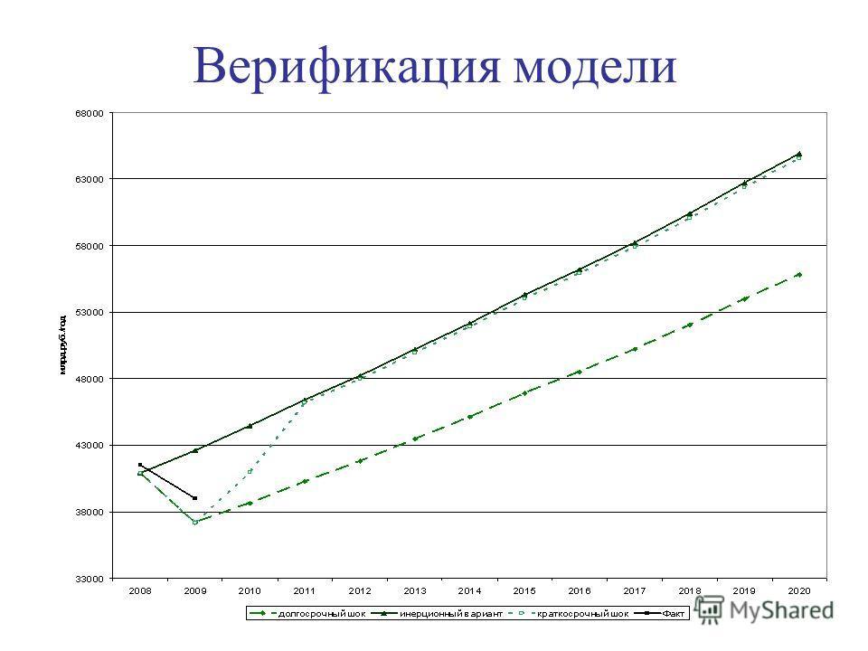 Верификация модели