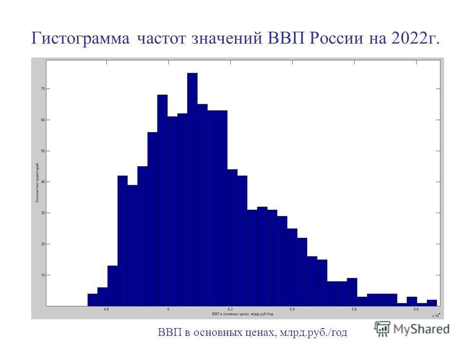 Гистограмма частот значений ВВП России на 2022г. ВВП в основных ценах, млрд.руб./год