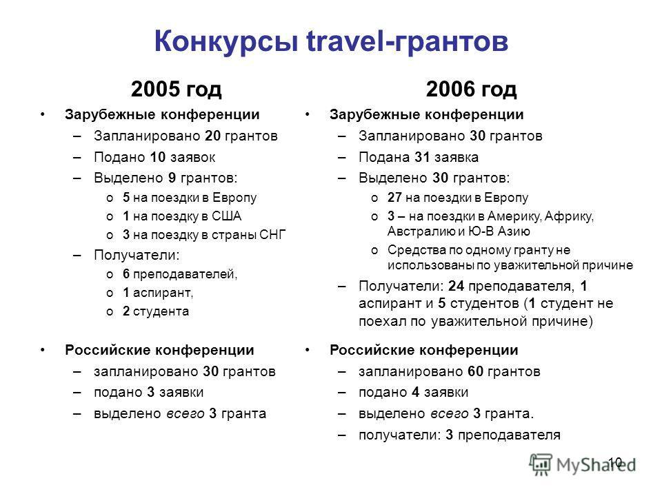 10 Конкурсы travel-грантов 2005 год Зарубежные конференции –Запланировано 20 грантов –Подано 10 заявок –Выделено 9 грантов: o5 на поездки в Европу o1 на поездку в США o3 на поездку в страны СНГ –Получатели: o6 преподавателей, o1 аспирант, o2 студента