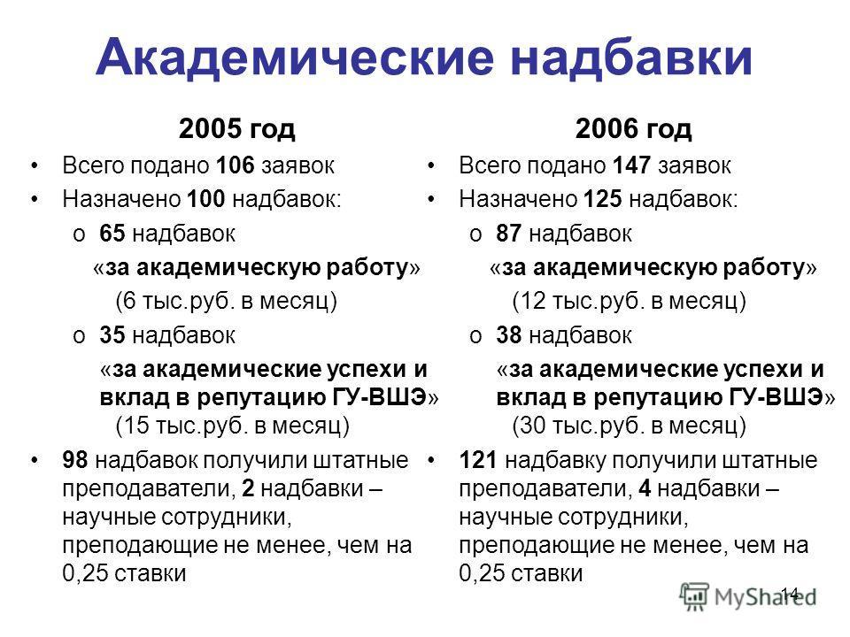 14 Академические надбавки 2005 год Всего подано 106 заявок Назначено 100 надбавок: o65 надбавок «за академическую работу» (6 тыс.руб. в месяц) o35 надбавок «за академические успехи и вклад в репутацию ГУ-ВШЭ» (15 тыс.руб. в месяц) 98 надбавок получил