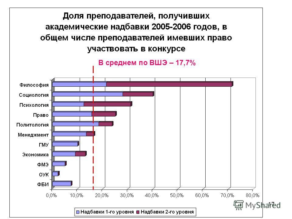 17 В среднем по ВШЭ – 17,7%