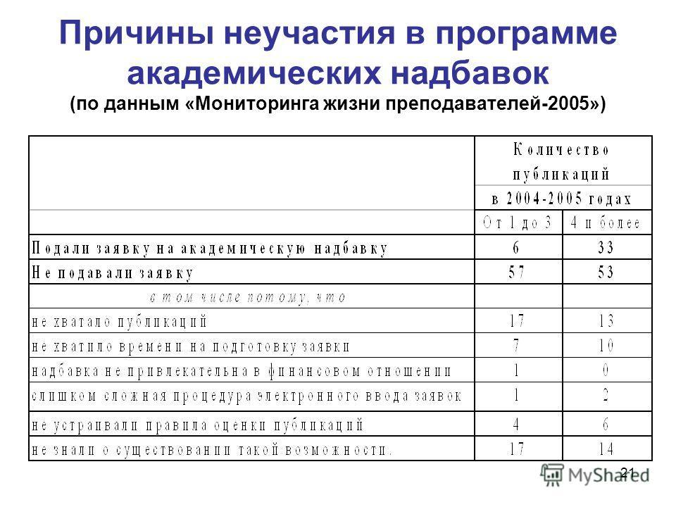 21 Причины неучастия в программе академических надбавок (по данным «Мониторинга жизни преподавателей-2005»)
