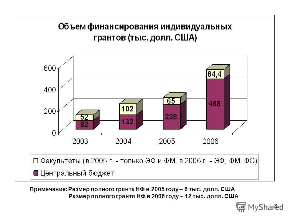 3 Примечание: Размер полного гранта НФ в 2005 году – 6 тыс. долл. США Размер полного гранта НФ в 2006 году – 12 тыс. долл. США