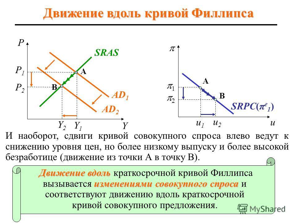 P2P2 10 И наоборот, сдвиги кривой совокупного спроса влево ведут к снижению уровня цен, но более низкому выпуску и более высокой безработице (движение из точки А в точку В). A B Y1Y1 AD 2 SRAS AD 1 P P1P1 Y Y2Y2 u u2u2 B 2 u1u1 1 A Движение вдоль изм