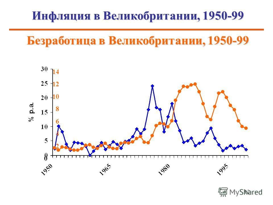 12 Инфляция в Великобритании, 1950-99 Безработица в Великобритании, 1950-99
