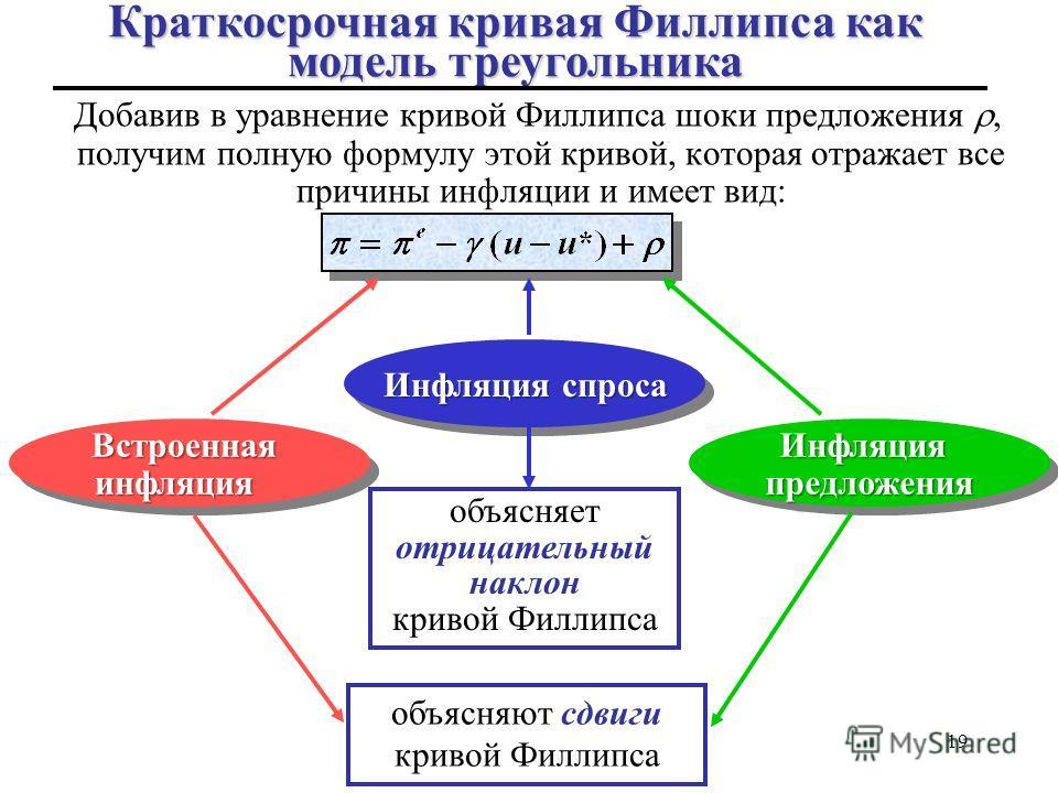 Добавив в уравнение кривой Филлипса шоки предложения, получим полную формулу этой кривой, которая отражает все причины инфляции и имеет вид: 19 ВстроеннаяинфляцияВстроеннаяинфляция Инфляция спроса ИнфляцияпредложенияИнфляцияпредложения объясняет отри